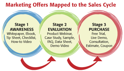 Internet marketing offers mapped to the sales cycle.