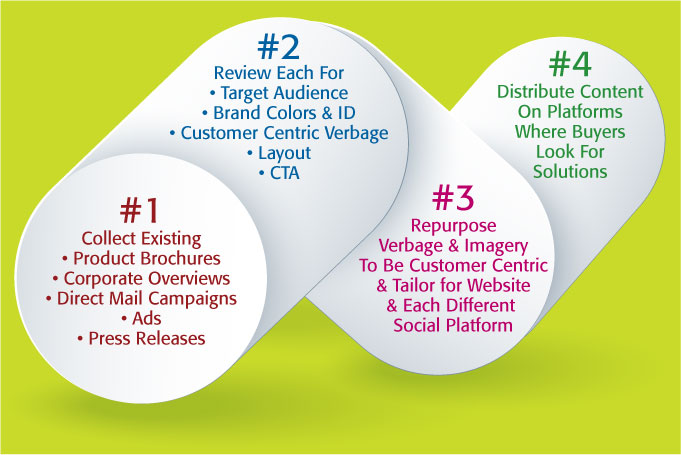 Content Marketing repurposing old assets infographic